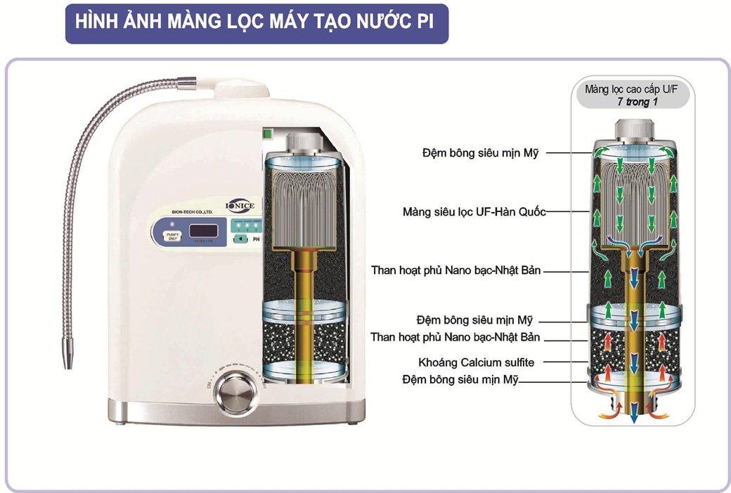 Vì sao nên sử dụng máy tạo nước Pi – Máy lọc nước điện giải ion kiềm